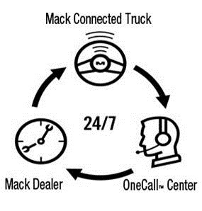 Mack GuardDog Connect provides an integrated telematics ssystem with instant diagnostics and proactive scheduling of repairs handled by a live agent – all while the truck is still on the job.