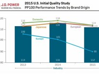 J.D. Power Releases 2015 Initial Quality Study