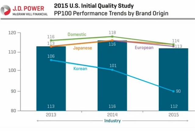 Chart courtesy of J.D. Power.
