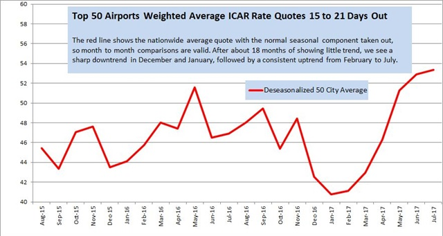 <p><em>Rate data provided by Rate-Highway, a provider of revenue management services for the auto rental industry. Rates are a monthly average of weekly surveys of aggregator/OTA rates for vendors present in the markets listed on the date of the survey. These tables and graph show the average of all daily base rate quotes for an ICAR at the 50 largest U S airports weighted by deplanements, for arrivals 15 to 21 days ahead of the date of the survey, for two- and seven-day rentals.</em></p>