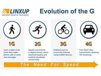 Linxup Upgrades GPS Tracking Devices Ahead of 2G Network Shutdown