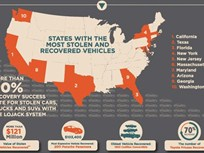 90+ Percent of LoJack Vehicles Recovered in 2013