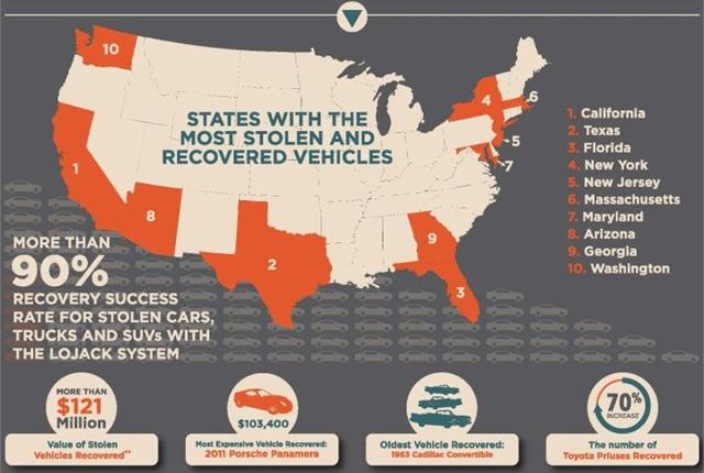 Infographic courtesy of LoJack.