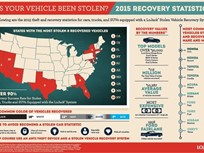 $112M in Stolen LoJack Vehicles Recovered in 2015