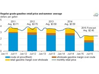 Feds Forecast $2.45 Average Summer Gasoline Price