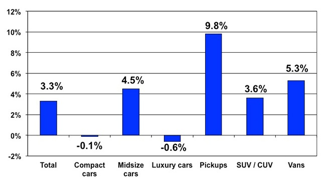 Price changes for selective market classes for March 2014 versus March 2013. Courtesy of Manheim.