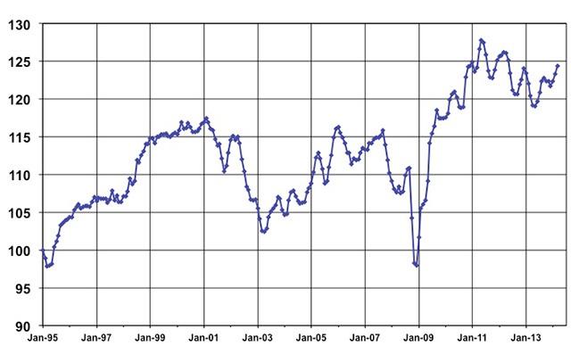March Used Vehicle Index courtesy of Manheim