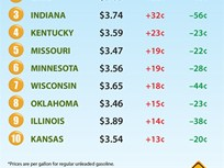 Gas Prices Jump Again in Midwestern States