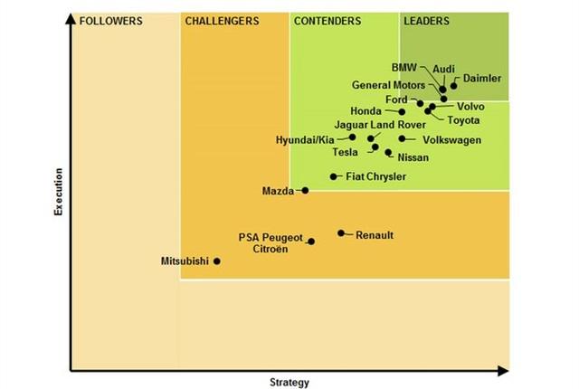 Chart courtesy of Navigant.