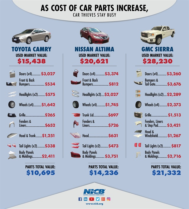 Research from the National Insurance Crime Bureau (NICB) shows that vehicle parts can bring in about 70% of the full cost of the car. Grapahic courtesy of NICB
