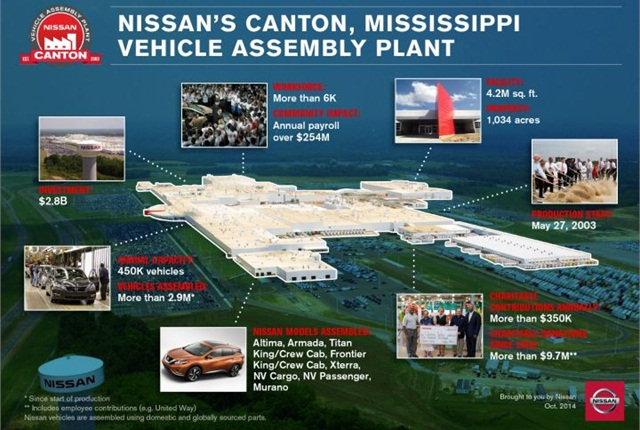 Infographic courtesy of Nissan.