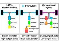 Nissan Unveils New Hybrid-Electric Drivetrain