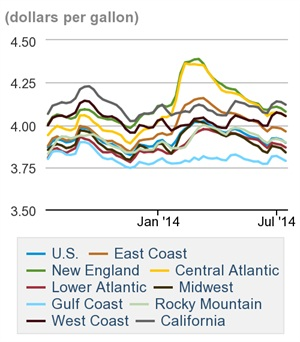 On-highway diesel fuel prices. Credit: U.S. DOE