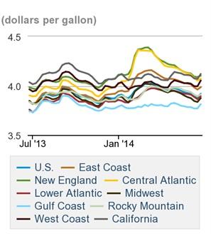 On-highway diesel prices. Credit: U.S. DOE