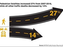 Pedestrian Fatalities Reach Record for Two Consecutive Years