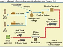 Report Touts Propane Autogas Benefits for Fleets
