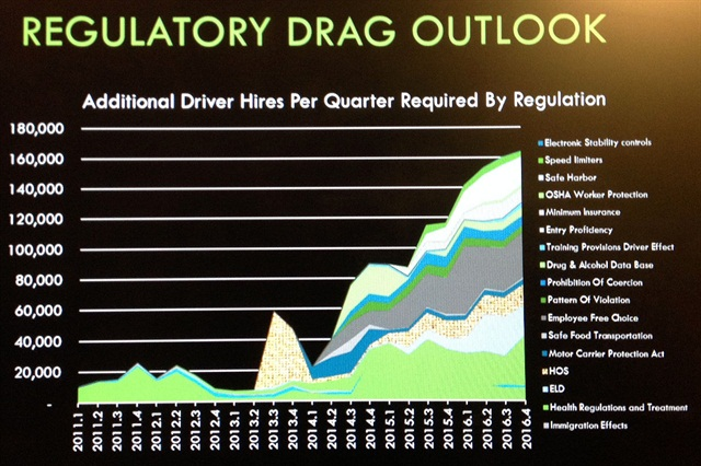 Starks said it's less important to actually read this graph from FTR's Noel Perry than to absorb the potential driver shortage impact of impending regulations.