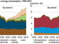 Transportation Sector Driving Renewable Energy Usage
