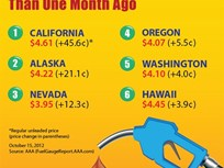Gas Prices Move Up in Western States But Down in Rest of U.S.