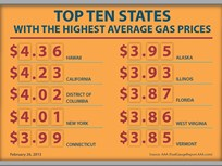 Gas Prices Increased Again Since Last Week But Began Falling in Some States