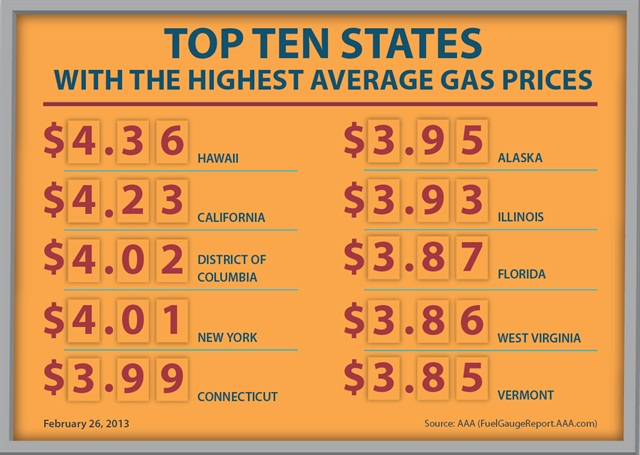 Gasoline prices chart courtesy AAA.