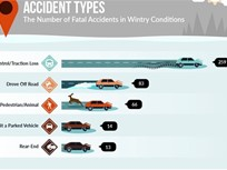 Ohio, Mich. Lead in Winter Weather Fatal Crashes