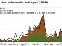 Biodiesel Imports Plummet 36 Percent