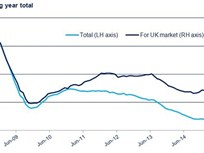 UK Demand Drives CV Production