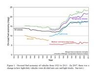 Real-World Fuel Economy Improves Gradually