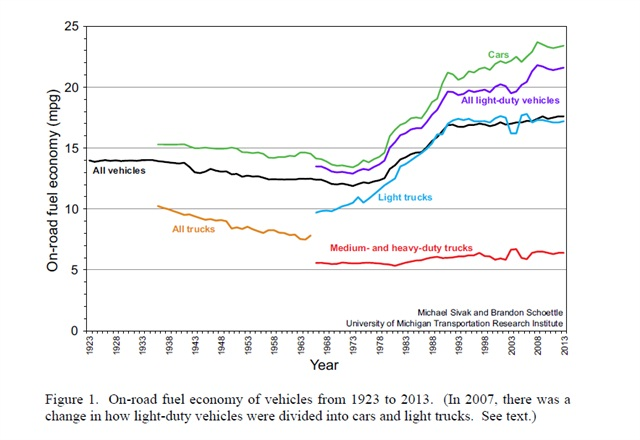 Graph courtesy of the University of Michigan's Transportation Research Institute.