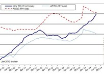 UK Van Volumes Up, Trucks Down
