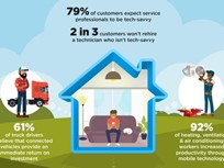 Home Service Providers Must Be Tech Savvy: Verizon Telematics