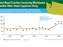 Marijuana-Related Road Deaths Double in Washington