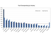 WEX Identifies Fuel Overspending by Industry