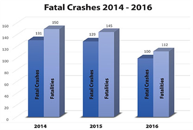 Fatal crashes in Wyoming in the three previous years. Graphic courtesy of the Wyoming Department of Transportation (WYDOT).