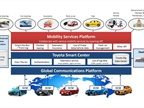 Graphic of Toyota s Mobility Services Platform courtesy of Toyota.