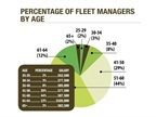 44 percent of fleet managers continue to be between the ages of 51 and