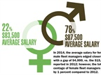 The average salary for female and male fleet managers edged closer