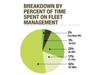 The largest number of fleet manager respondents (52 percent) reported
