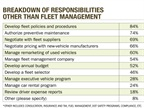 The majority of fleet manager respondents (84 percent) reported that,
