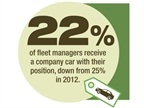 22 percent of fleet managers receive a company car with their