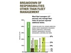 47 percent of fleet managers only manage fleet, while 23 percent