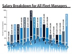 Fleet manager salaries continued to rise in 2016. A majority of fleet managers in the 2017 survey make between $60,000 and $90,000, with the most common average being $72,500.