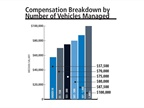 Fleet managers surveyed continued to report an increase for each jump