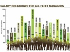 Fleet manager salaries were on the rise in 2014 with 32 percent of