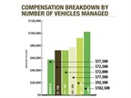 Fleet managers reported an increase for each jump in total vehicles